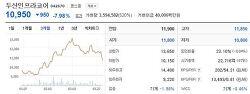 [황군의 투자일기] 두산인프라코어 추가매수(11,200)
