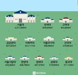 서울소재 4년제 대학교 캠퍼스 크기 순위