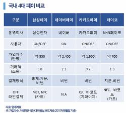 ●국내 5대 간편결제(페이)앱 비교●[완결판]