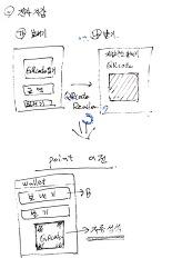 가상화폐 전자 지갑 기본개념