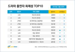 2018년 8월 5주차 드라마 출연자 화제성