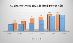 <대교연 통계> 교원