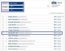 손흥민 CIES 축구선수 평가 전세계 랭킹 7위-도르트문트 골 찬양 분석
