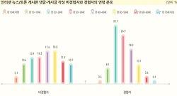 인터넷 댓글작성자 인구분석 기사를 보고 (고침)