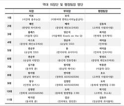 역대 의장단 및 행정팀장 명단