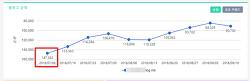 블로그 차트에서 블로그 순위 확인.. 네이버 정말 이러기니...