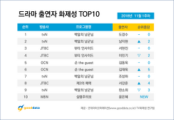 2018년 11월 1주차 드라마 출연자 화제성
