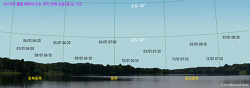 2019년 월별 태양의 일출 위치 변화 모습 예상도
