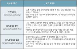 [물류 플랫폼 구하기②] 진짜 'SaaS'를 검증하는 6가지 매트릭스