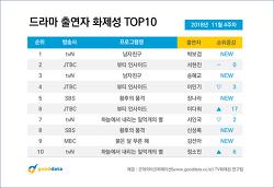 2018년 11월 4주차 드라마 출연자 화제성