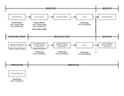 [ReactJS] React JSX, VirtualDOM, Component, Prop, State