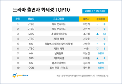 2018년 11월 3주차 드라마 출연자 화제성