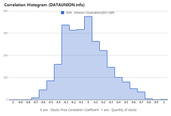 Intrexon Corporation $XON Correlation Histogram