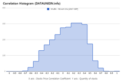 58.com Inc. $WUBA Correlation Histogram