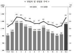 """고용률 하락, 실업률 상승…정부 """"꼭 나쁘게만 볼 수 없어"""""""