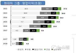 ■4차 혁명 뒤진 삼성전자·현대차 외줄타기 한국경제, 심각한 빨간불■