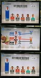 """창원시장 """"허성무 대세론"""" 선거 민심 굳어져"""