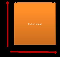 OpenGL Texture 그리기
