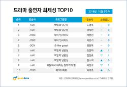 2018년 10월 3주차 드라마 출연자 화제성