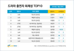 2018년 9월 2주차 드라마 출연자 화제성