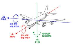 제9강 비행기의 자동 조종 장치와 선형 대수