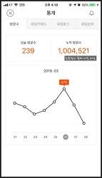 김용만의 함께 사는 세상, 블로그 방문자 100만 돌파!!