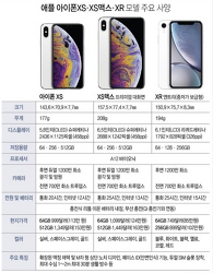 애플 아이폰XS XS맥스.XR 모델 주요사양