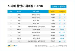 2018년 11월 2주차 드라마 출연자 화제성