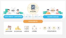 [최저임금]2019년 최저임금 시간당 8350원 결정