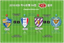 2018 KEB하나은행 FA컵 4강 결과, 대진,시간