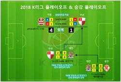 2018 K리그 승강플레이오프 일정,결과,시간,대진