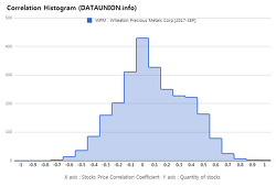 Wheaton Precious Metals Corp. $WPM Correlation Histogram
