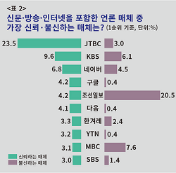 조선일보, 압도적 1위!