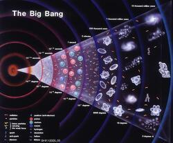 과학혁명의 이정표