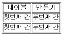[Html] 테이블(Table) 사용법 총정리(만들기,테두리,병합,정렬,배경색 등등)