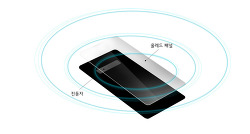 사운드로 차별화! LG G8 ThinQ CSO (크리스털 사운드 올레드) 통할까?