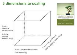 The Scale Cube (규모 확장성 모델)