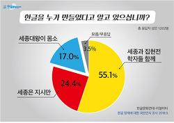 [보도자료] 국민 80% 한글 창제자 잘못 알아