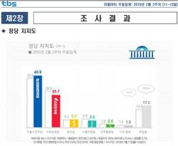 5.18 광주 논란, 여론조사 지지율 한국 정치 수준과 태극기