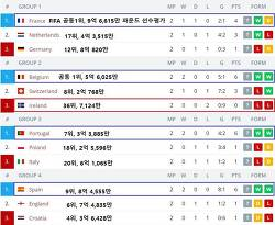 UEFA 네이션스 리그A 1조 네델란드 독일 프랑스