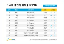 2018년 10월 4주차 드라마 출연자 화제성