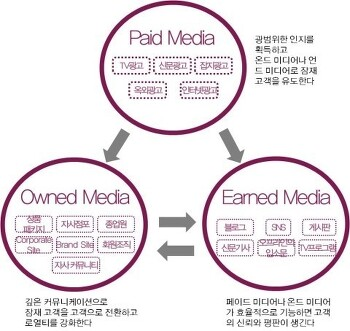 언드미디어 Earned Media 효과 극대화하기! (페이스북에서)