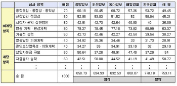 '조중동 방송' 저지 홍보 매뉴얼