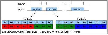 RGB565/555, RawRGB Format