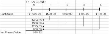투자 수익률 분석 IRR과 NPV