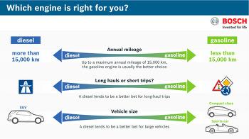Gasoline or Diesel?