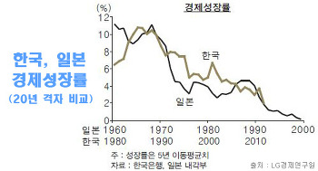 일본, 잃어버린 20년 장기 경기침체 원인
