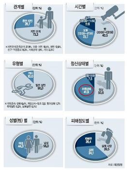알코올에 대해 - 음주의 폐해와 위험성에 관한 통계