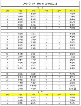 주니어 선발전 (8/2~3) 엔트리, 일정, 프리뷰 - 빙상장 공사로 관람금지