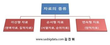 [Statistics, 통계] 자료의 종류(이산형 자료, 순서형 자료, 연속형 자료)